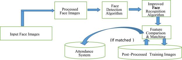 algorithm face recognition