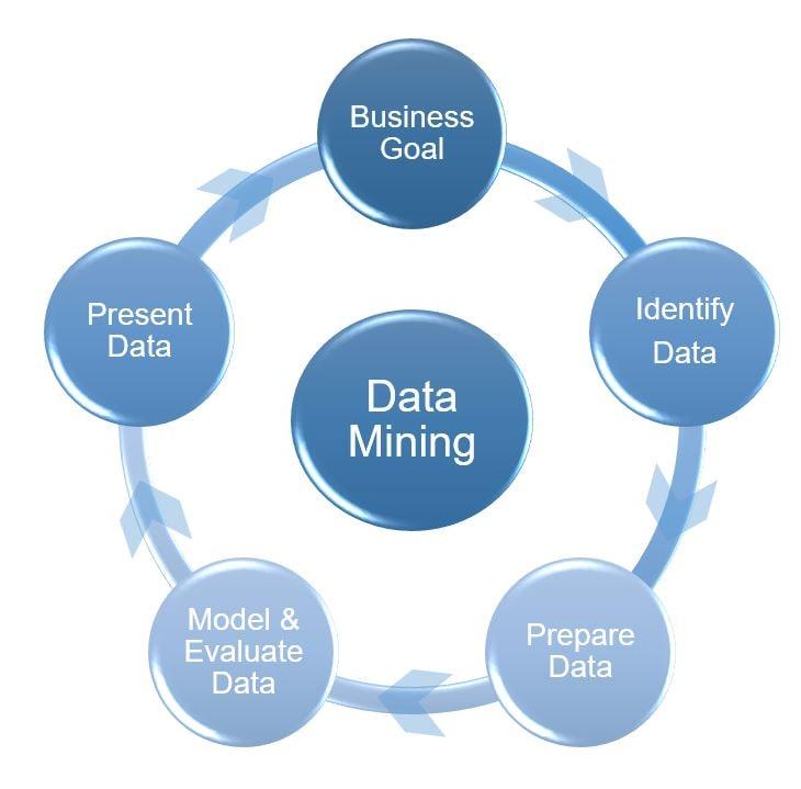 data mining project